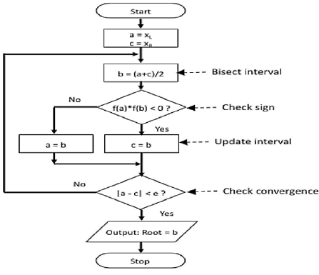 Flowchart for Bisection Method with Algorithm
