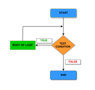 While loop in C programming with syntax, flowchart, algorithm, example, output and explanation