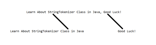 Implementation of StringTokenizer in Java with explanation