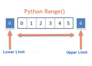 Python Range Function Example and Program