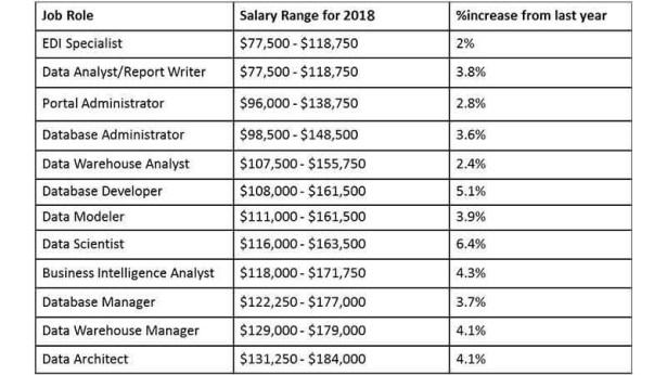 Salary of Big Data Hadoop Developer