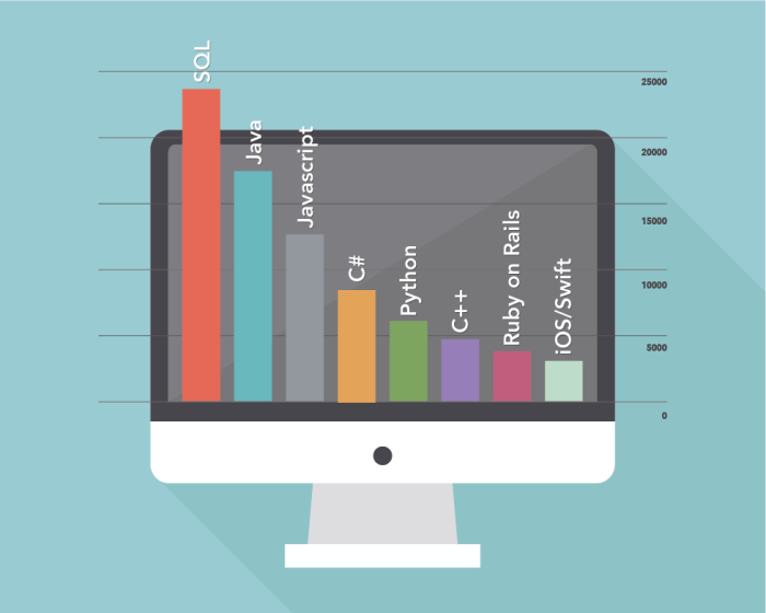 Most In-Demand Programming Languages 2015