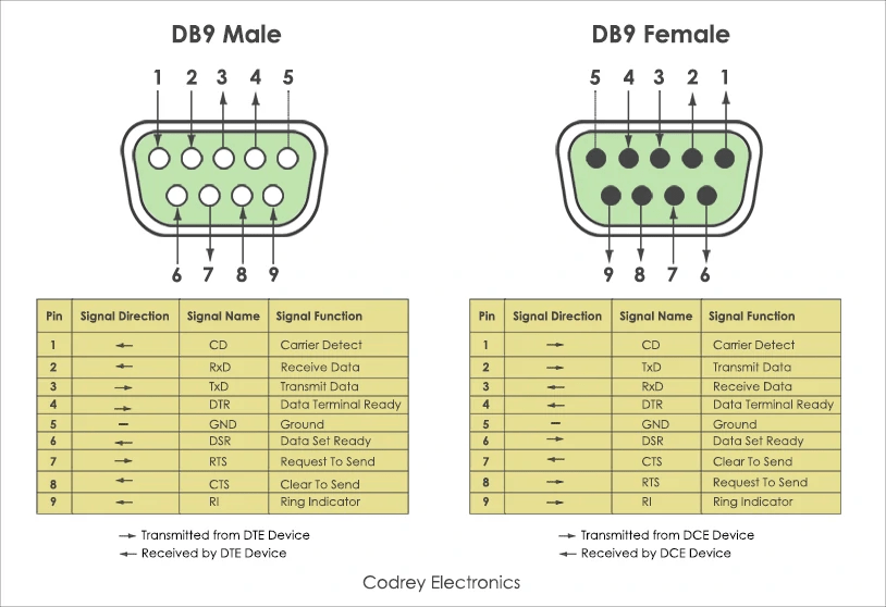 Rs 232 Pin Standard 9 Dce Pinout Dte