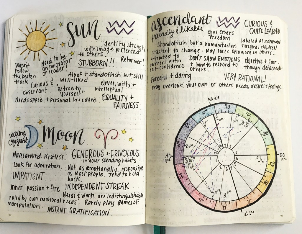 Bullet Journal Ideas Birth Chart