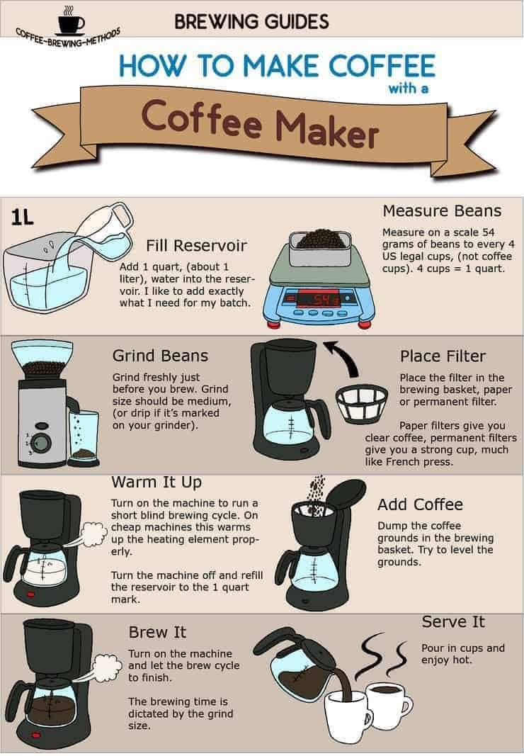 How To Make Coffee With A Drip Coffee Maker – Infographic