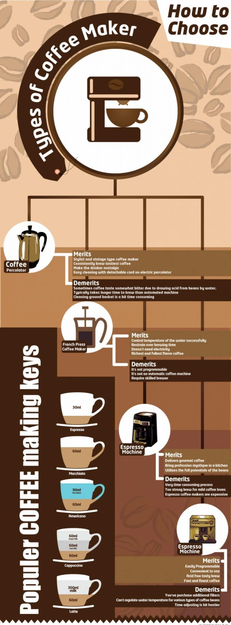 choose your coffee machine type scaled scaled