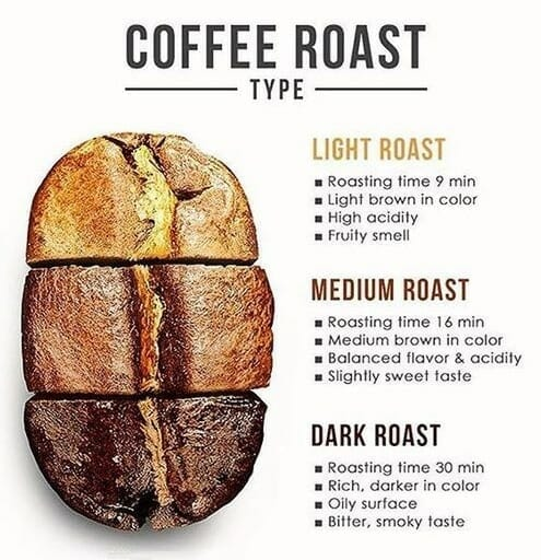 coffee roast colouring