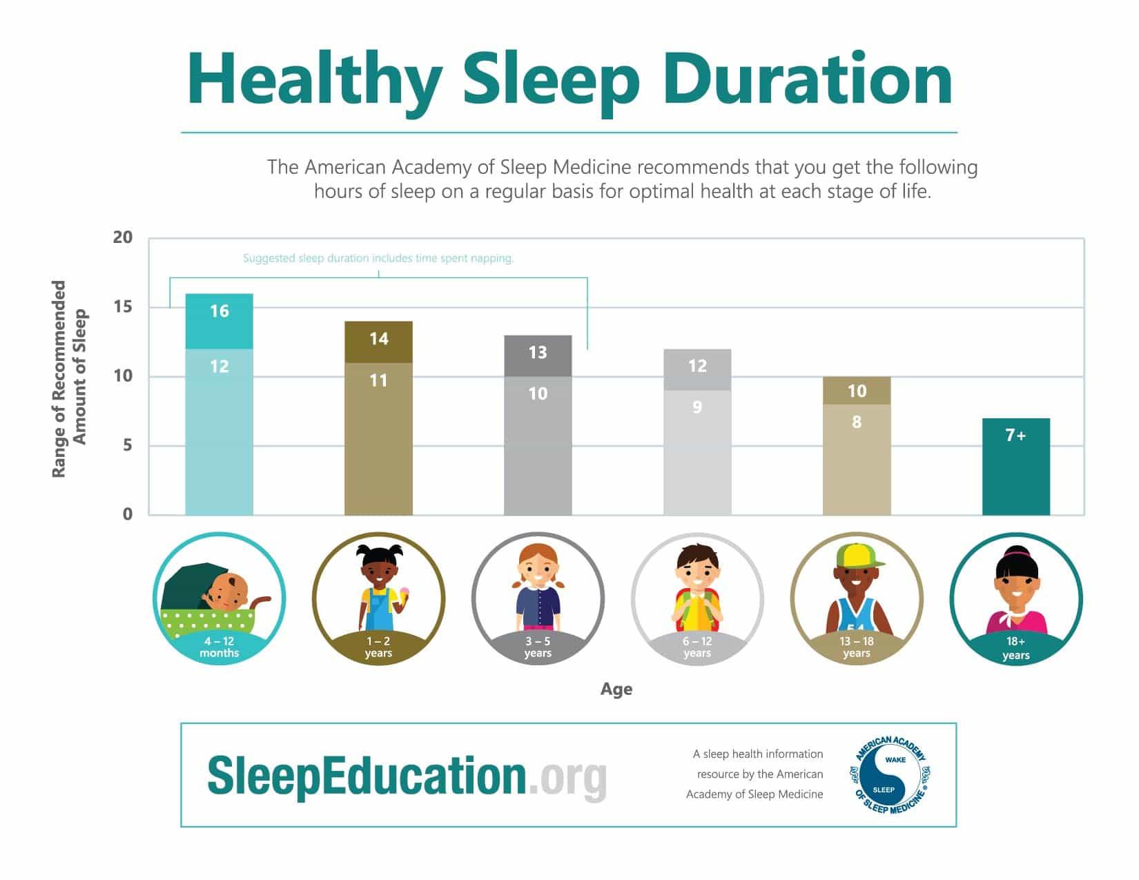 Healthy Sleep Durations