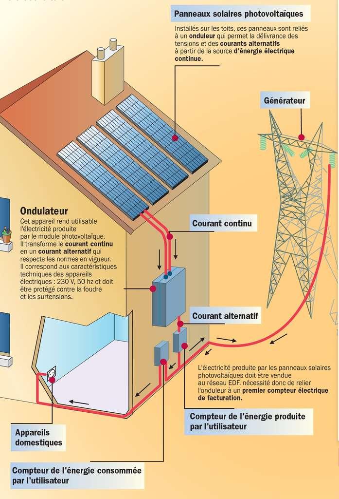 panneau photovoltaique avec batterie