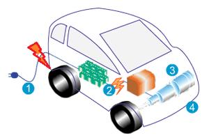 principe de fonctionnement photovoltaïque