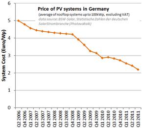 achat panneaux photovoltaïques prix