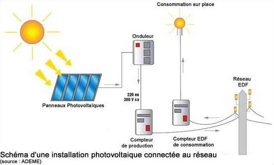 solaire hybride photovoltaïque thermique