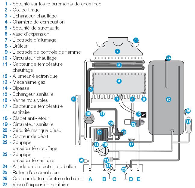 detendeur gaz butane