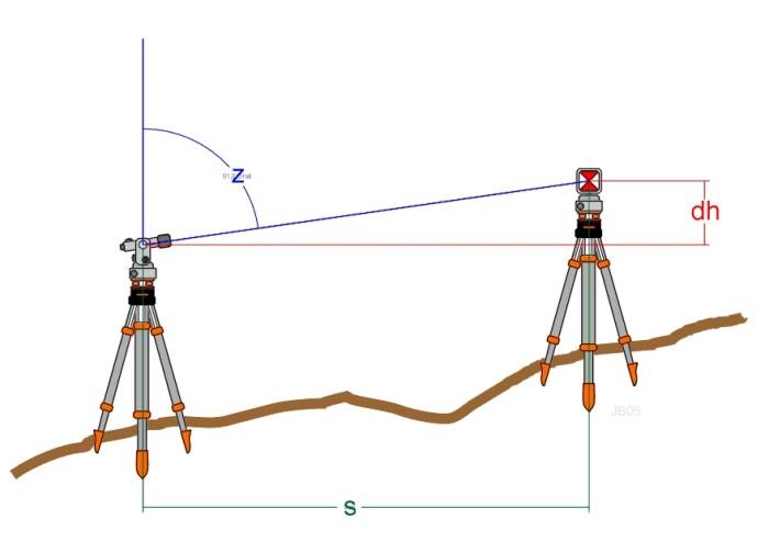 appareil de niveau topographique