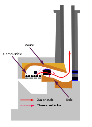 barbecue gaz fonte
