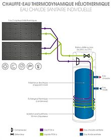 énergie solaire thermodynamique