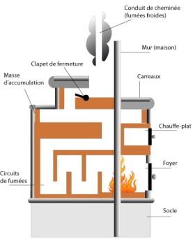 foyer pour barbecue en brique