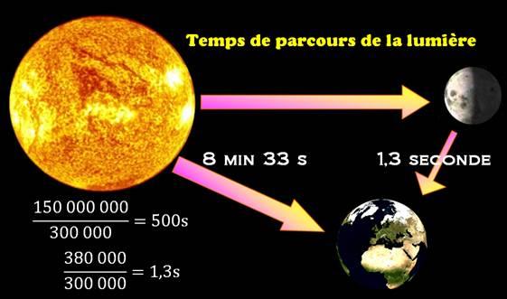 qu'est ce que l'énergie solaire