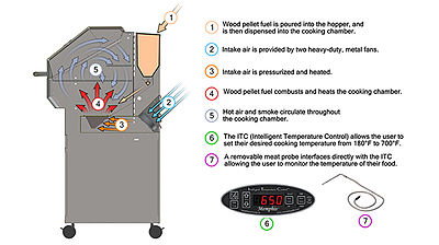 weber electric barbecue grill