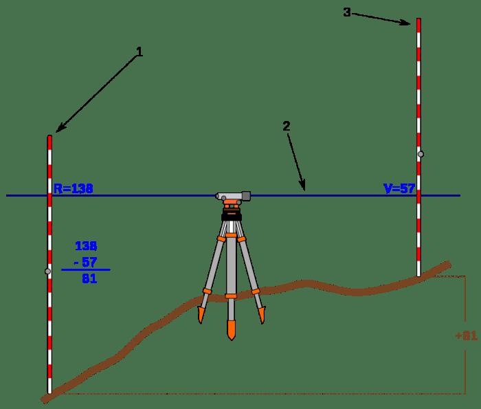 appareil de mesure topographique