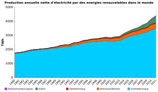 but des énergies renouvelables