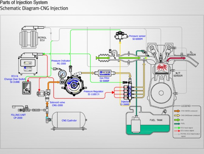 cng tank diagram  explore schematic wiring diagram •