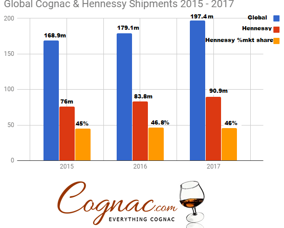 hennessy and cognac global sales
