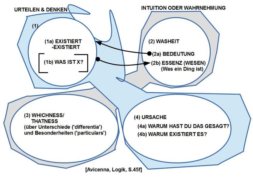 vier Typen von wissenschaftlichen Fragen und ihre wechselseitige Abhängigkeiten