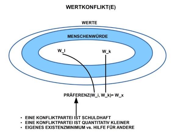 Stichworte aus Kap.8: Wertkonflikte und Präferenzregeln