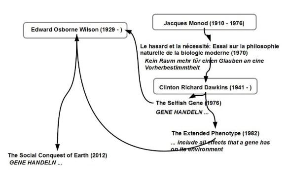 Monod-Dawkins-Wilson