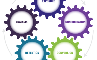 It's a Digital Marketing Cycle NOT a Funnel