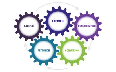 Infographic: Hotel Digital Marketing Flywheel