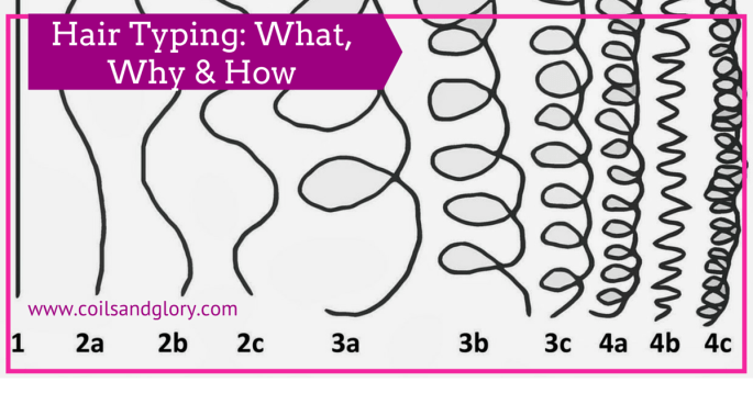 Newly Natural #4 | Natural Hair Type: What, Why & How