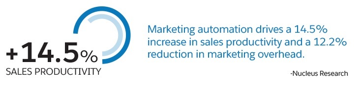 Marketing Automation Increase Sale