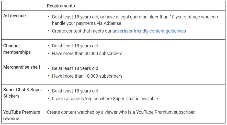 Basic Requirements To Earn Money Through Youtube