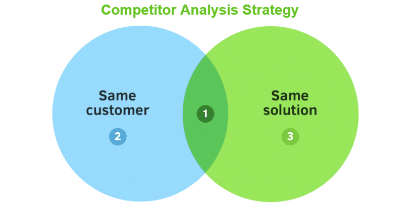Competitor Analysis Strategies
