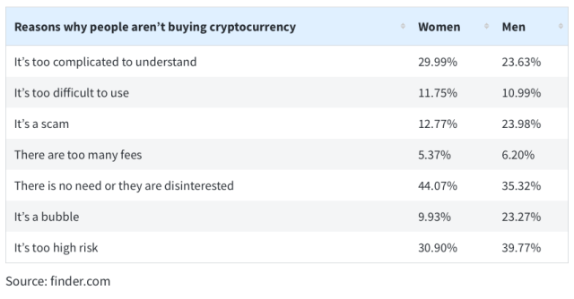 A graph depicting the most common reasons why recipients offered that they wouldn't buy cryptocurrency.