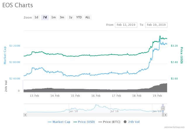 EOS price
