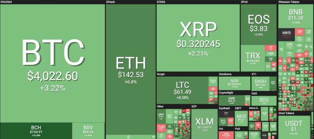 BTC ETH XRP LTC price