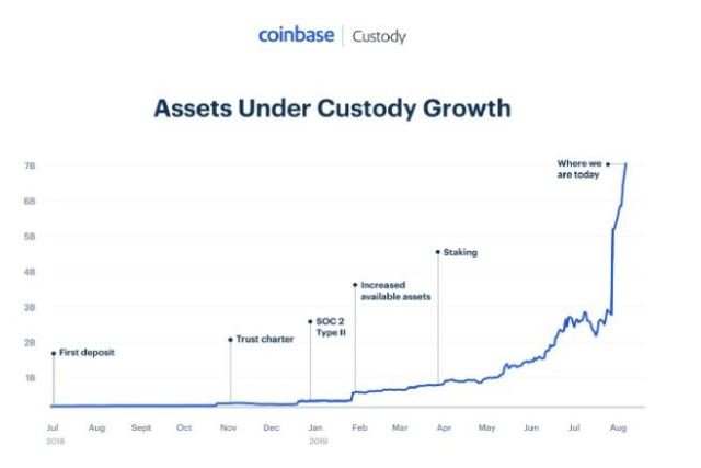 Coinbase Custody acquires Xapo Institutional Business to quickly expand custodial services