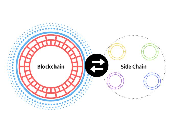 Blockchain-Sidechain