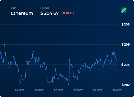 ETH in usd 7d - 29 Ekim Kripto Para Borsa Analizi