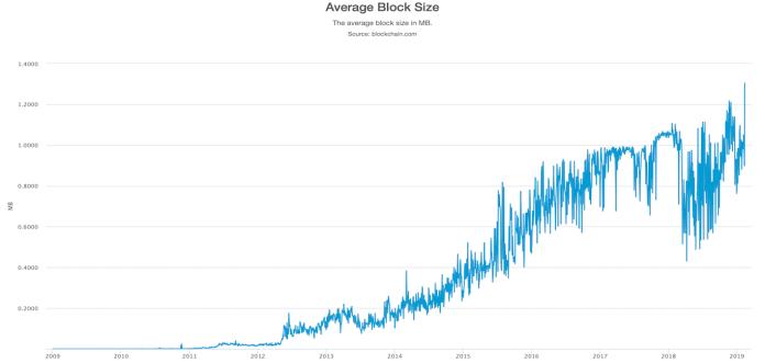 Bitcoin Blok Boyutu
