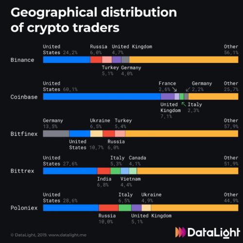 Datalight Kripto Para Borsaları