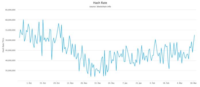 Bitcoin Hash Rate Değeri Mart 2019