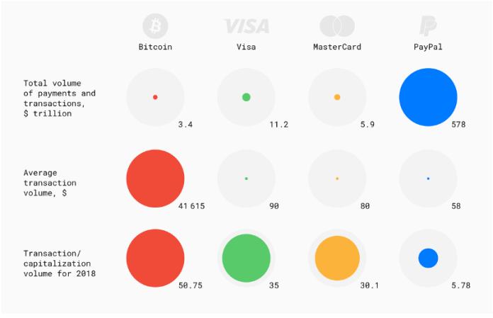 Bitcoin Araştırması