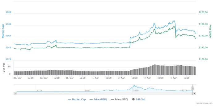 Ethereum Fiyatı