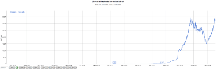 Litecoin Hash Rate