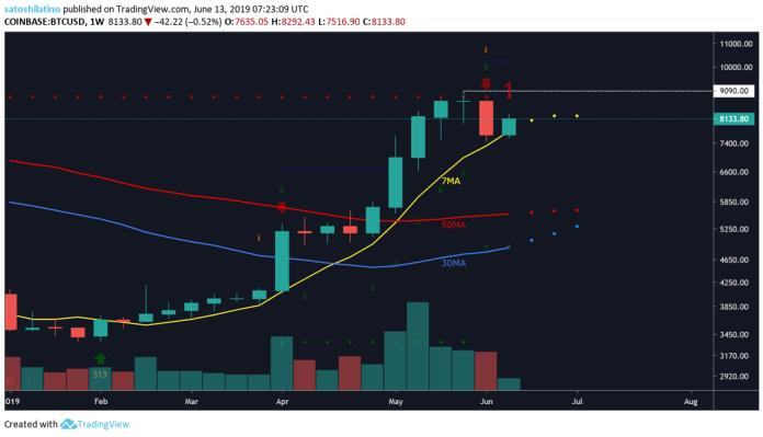 Bitcoin Fiyat Grafiği 1 Haftalık