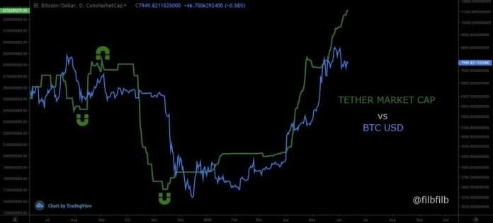 Bitcoin ve Tether USDT İlişkisi
